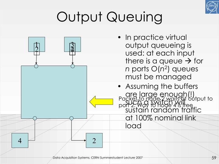 Output Queuing