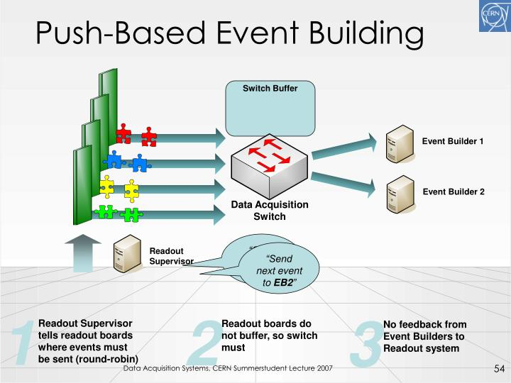 Push-Based Event Building