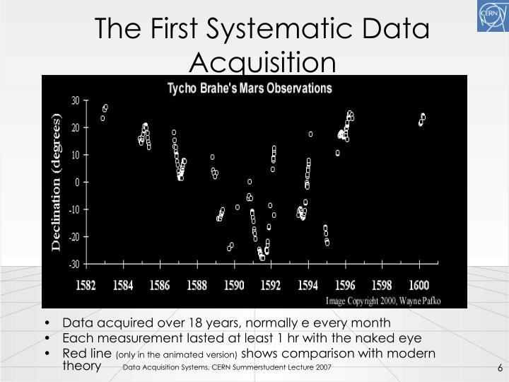 The First Systematic Data Acquisition