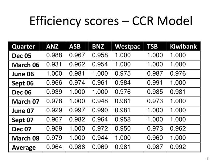 Efficiency scores – CCR Model