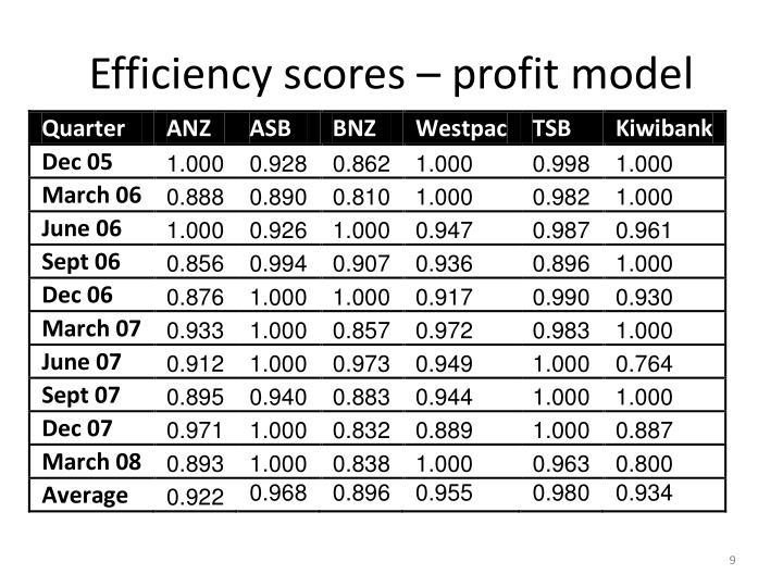 Efficiency scores – profit model