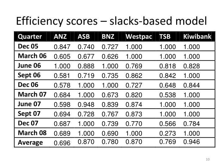 Efficiency scores – slacks-based model