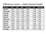 efficiency scores slacks based model