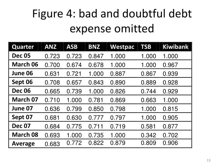 Figure 4: bad and doubtful debt expense omitted