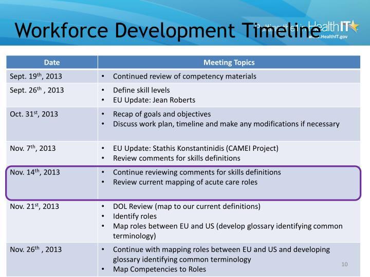Workforce Development Timeline