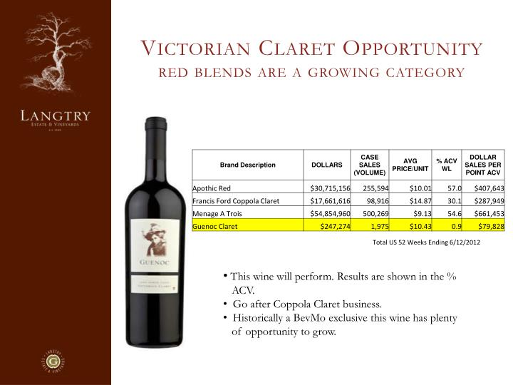 Victorian Claret Opportunity