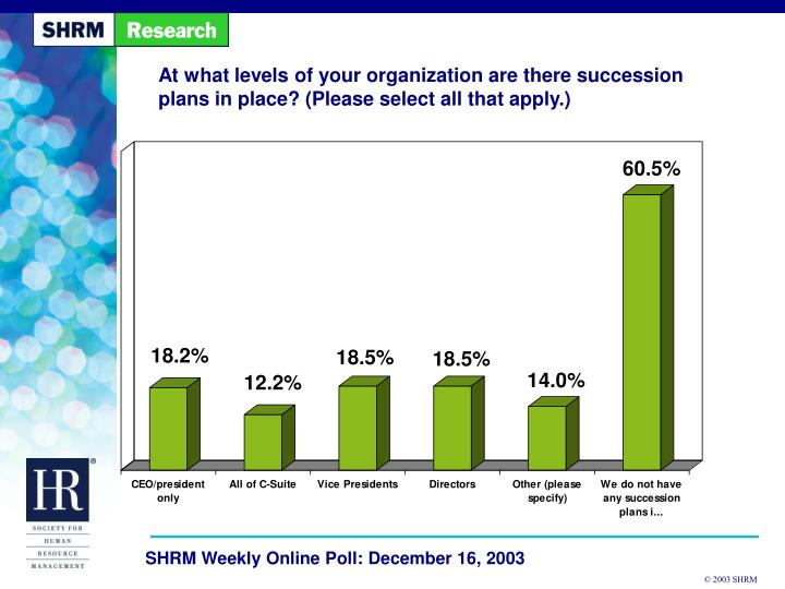 At what levels of your organization are there succession plans in place? (Please select all that app...