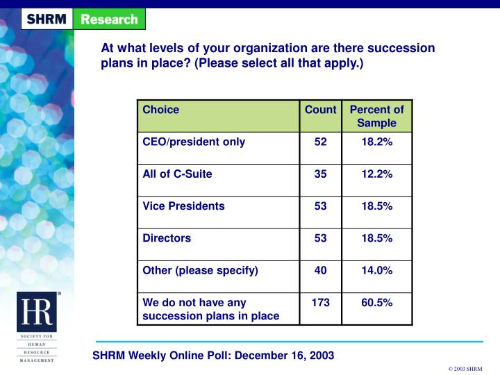 At what levels of your organization are there succession plans in place? (Please select all that apply.)