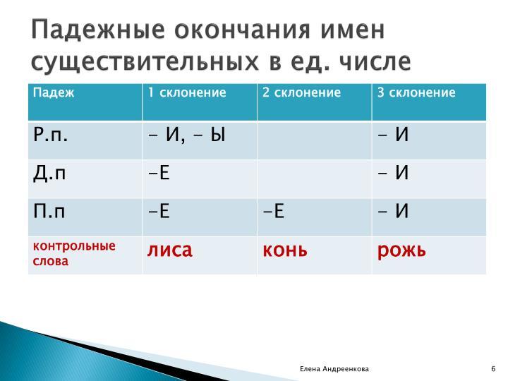 Падежные окончания имен существительных в ед. числе