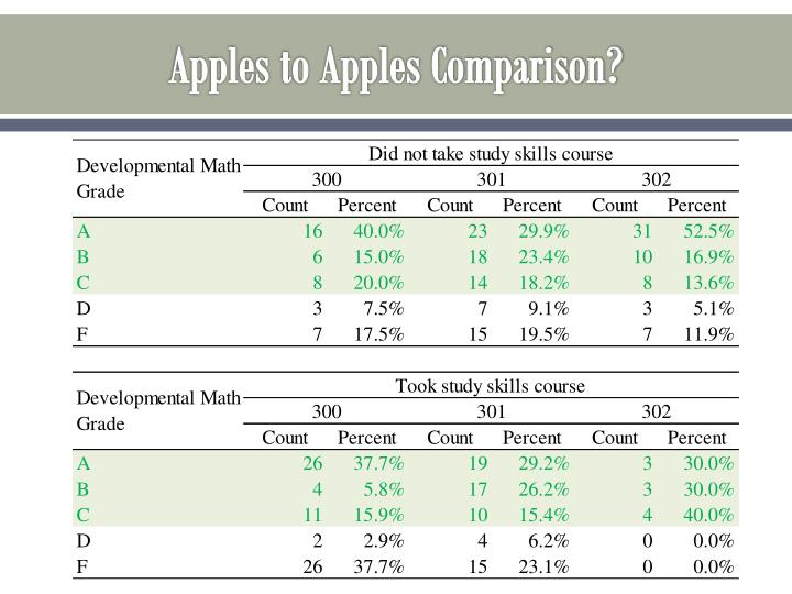 Apples to Apples Comparison?