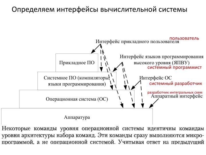 Определяем интерфейсы вычислительной системы