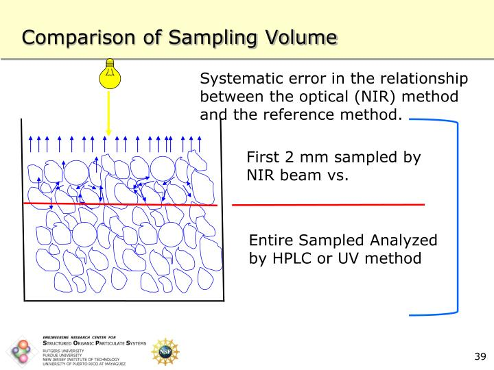 Comparison of Sampling Volume