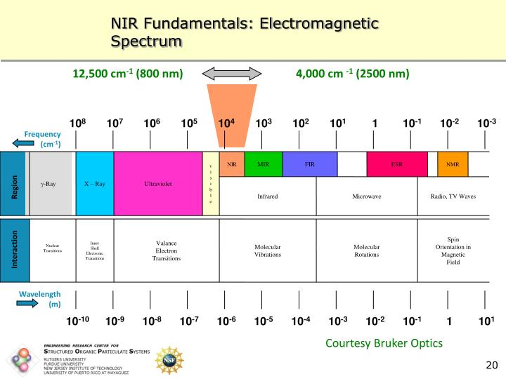 NIR Fundamentals: Electromagnetic Spectrum