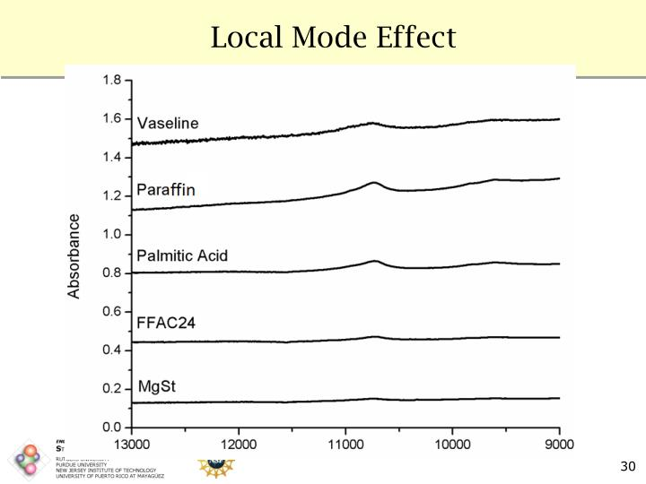 Local Mode Effect