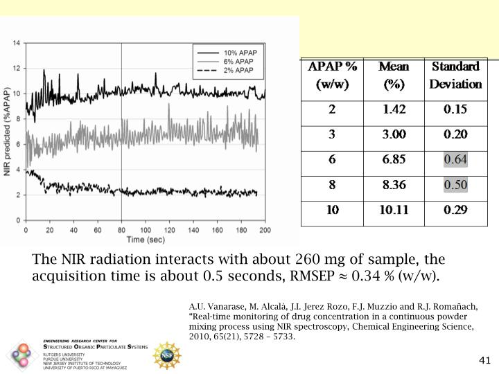 The NIR radiation interacts with about 260 mg of sample, the acquisition time is about 0.5 seconds, RMSEP ≈ 0.34 % (w/w).