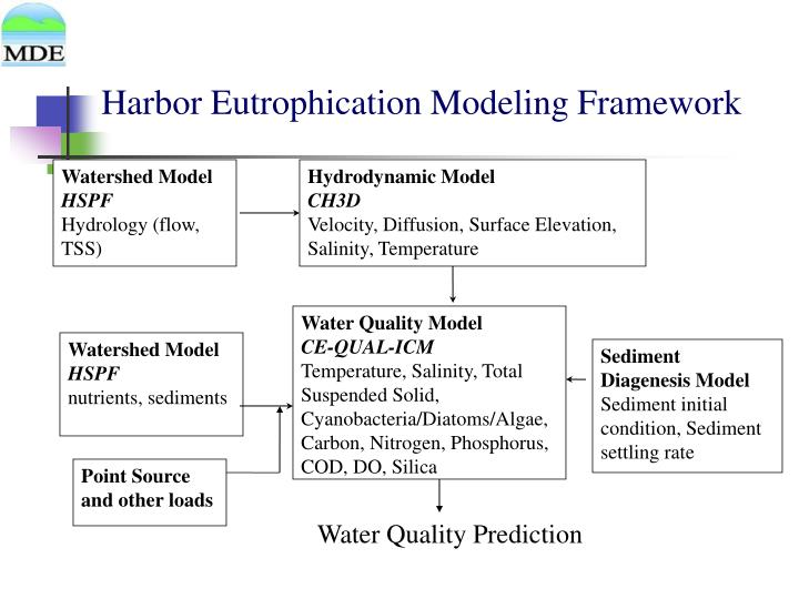 Harbor Eutrophication Modeling Framework