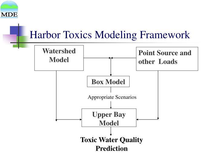 Harbor Toxics Modeling Framework