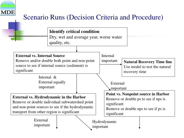 Scenario Runs (Decision Criteria and Procedure)