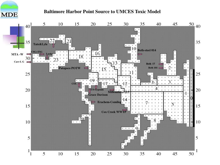 Baltimore Harbor Point Source to UMCES Toxic Model