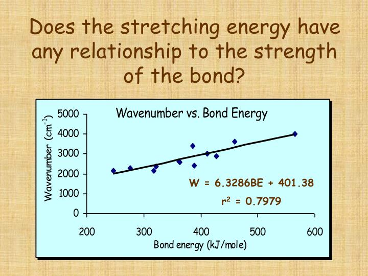 Does the stretching energy have any relationship to the strength of the bond?