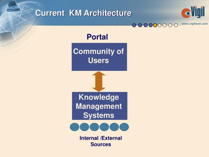 Current  KM Architecture