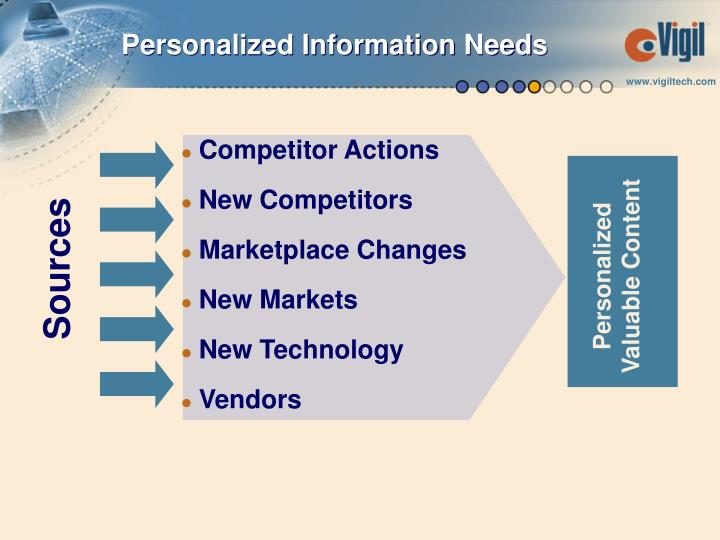 Personalized Information Needs