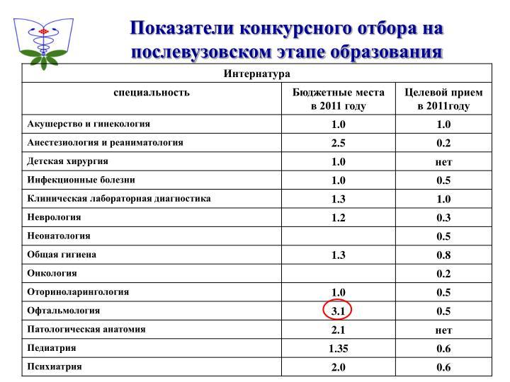 Показатели конкурсного отбора на послевузовском этапе образования