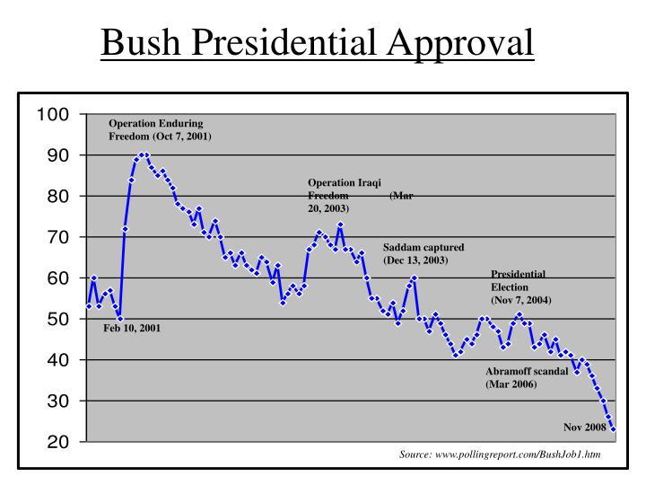 Bush Presidential Approval