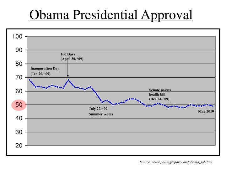 Obama Presidential Approval