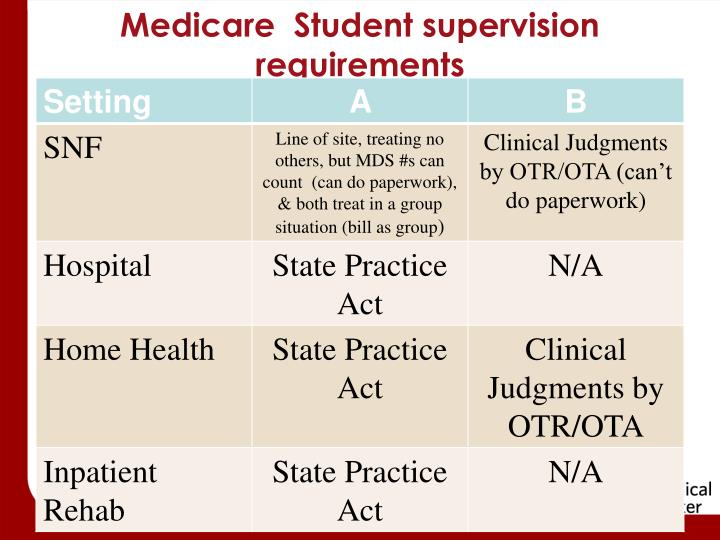 Medicare  Student supervision requirements
