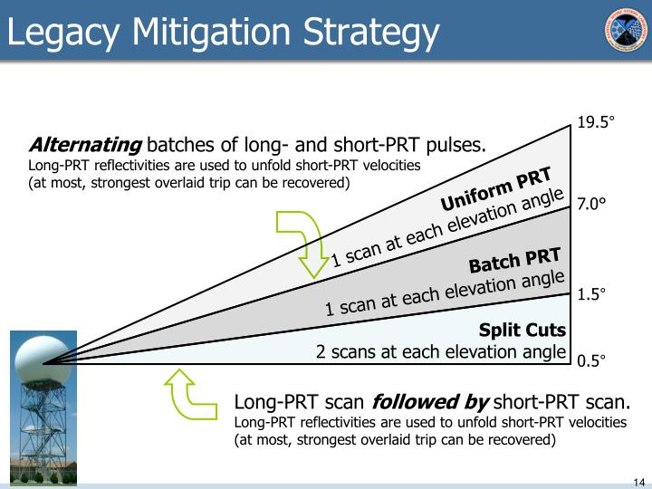 Legacy Mitigation Strategy
