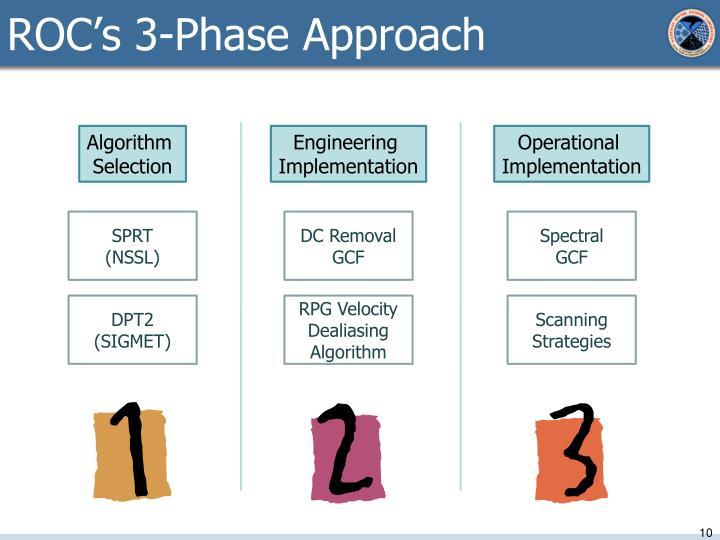 ROC's 3-Phase Approach