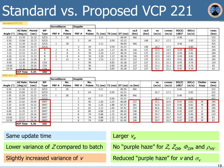 Standard vs. Proposed VCP 221