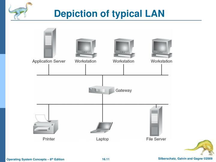 Depiction of typical LAN