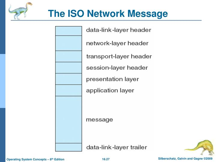 The ISO Network Message