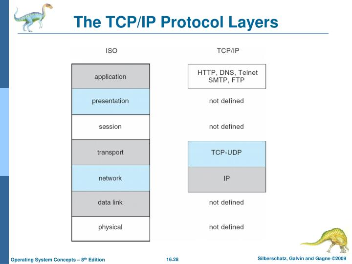 The TCP/IP Protocol Layers