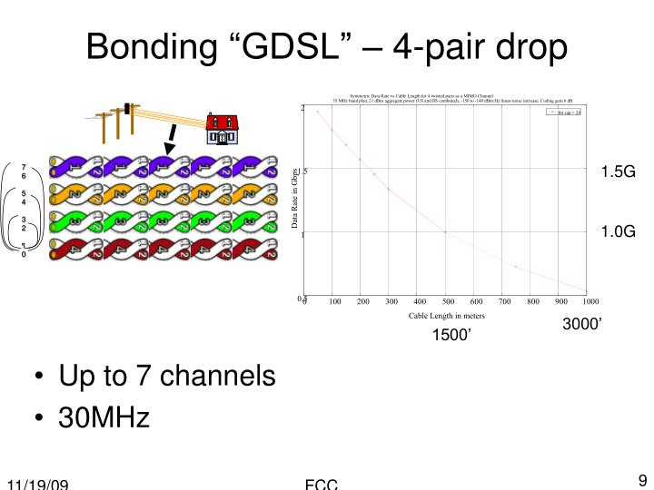 "Bonding ""GDSL"" – 4-pair drop"