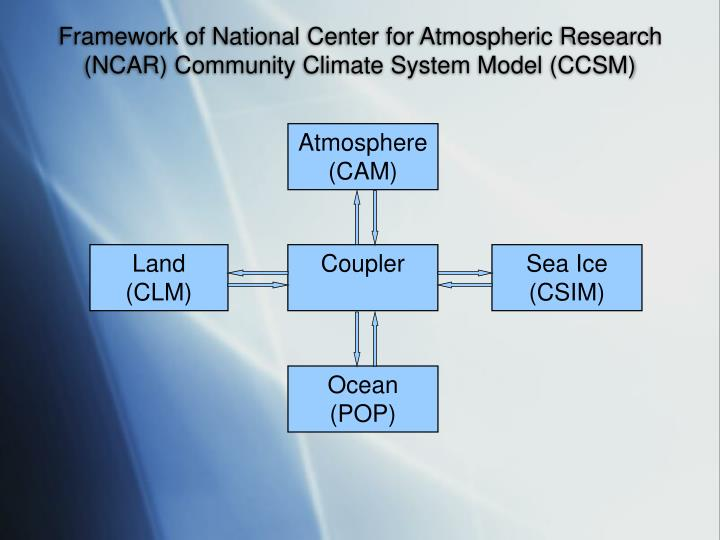 Framework of national center for atmospheric research ncar community climate system model ccsm