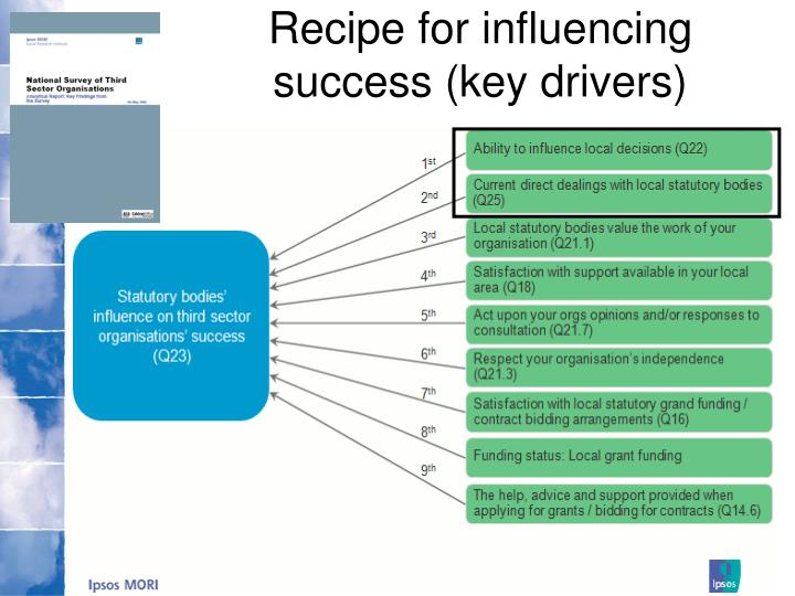 Recipe for influencing