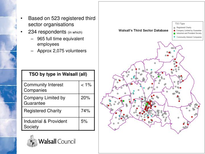 Based on 523 registered third sector organisations