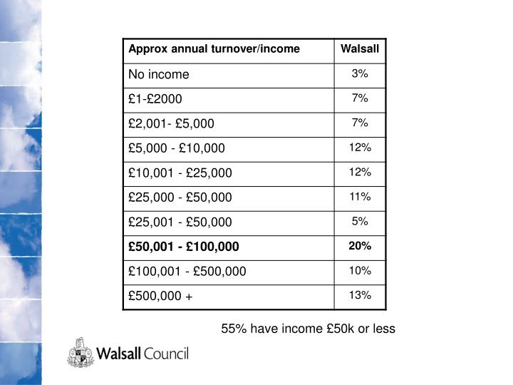 55% have income £50k or less