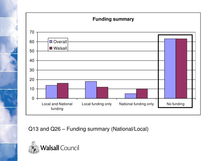 Q13 and Q26 – Funding summary (National/Local)