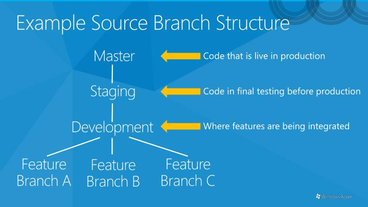 Example Source Branch Structure