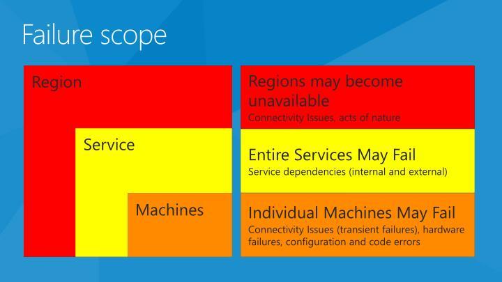 Failure scope