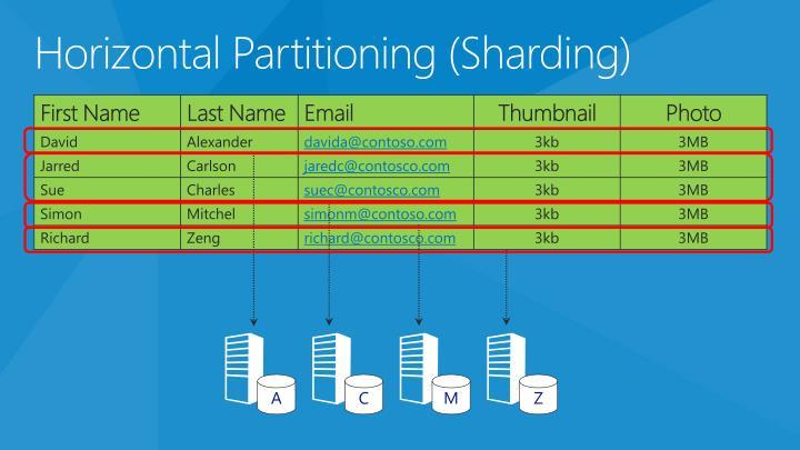 Horizontal Partitioning (
