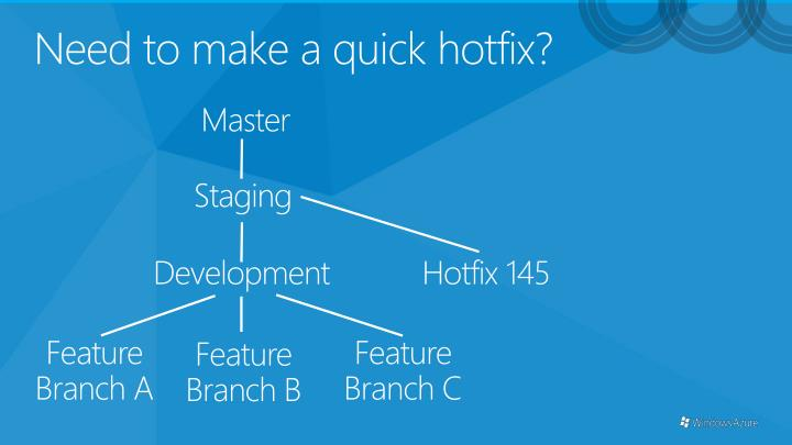 Need to make a quick hotfix?