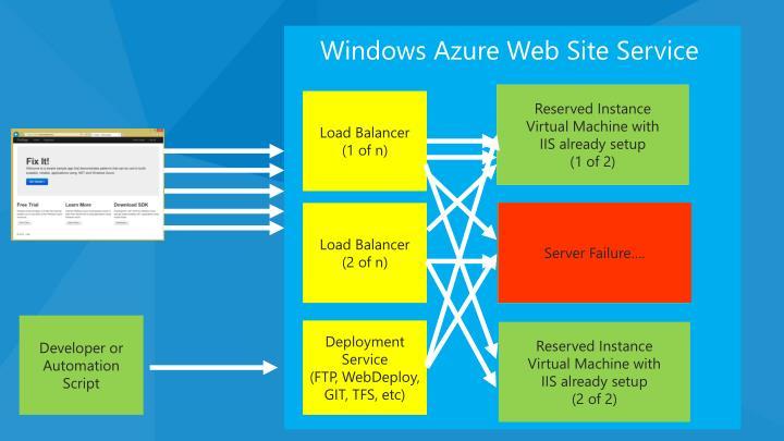 Windows Azure Web Site Service