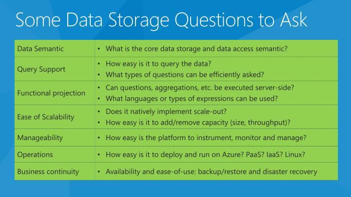 Some Data Storage Questions to Ask