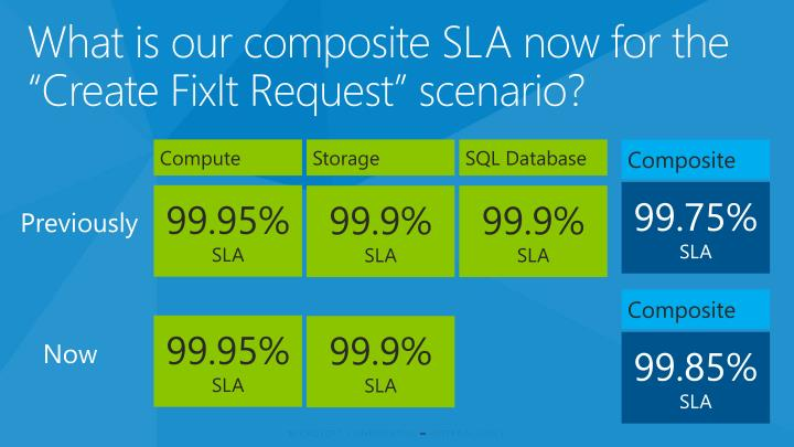 "What is our composite SLA now for the ""Create"