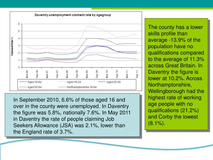 The county has a lower skills profile than average -13.9% of the population have no qualifications compared to the average of 11.3% across Great Britain. In Daventry the figure is lower at 10.2%. Across Northamptonshire,